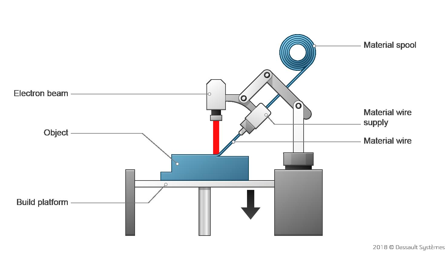 Material extrusion - FDM | Make
