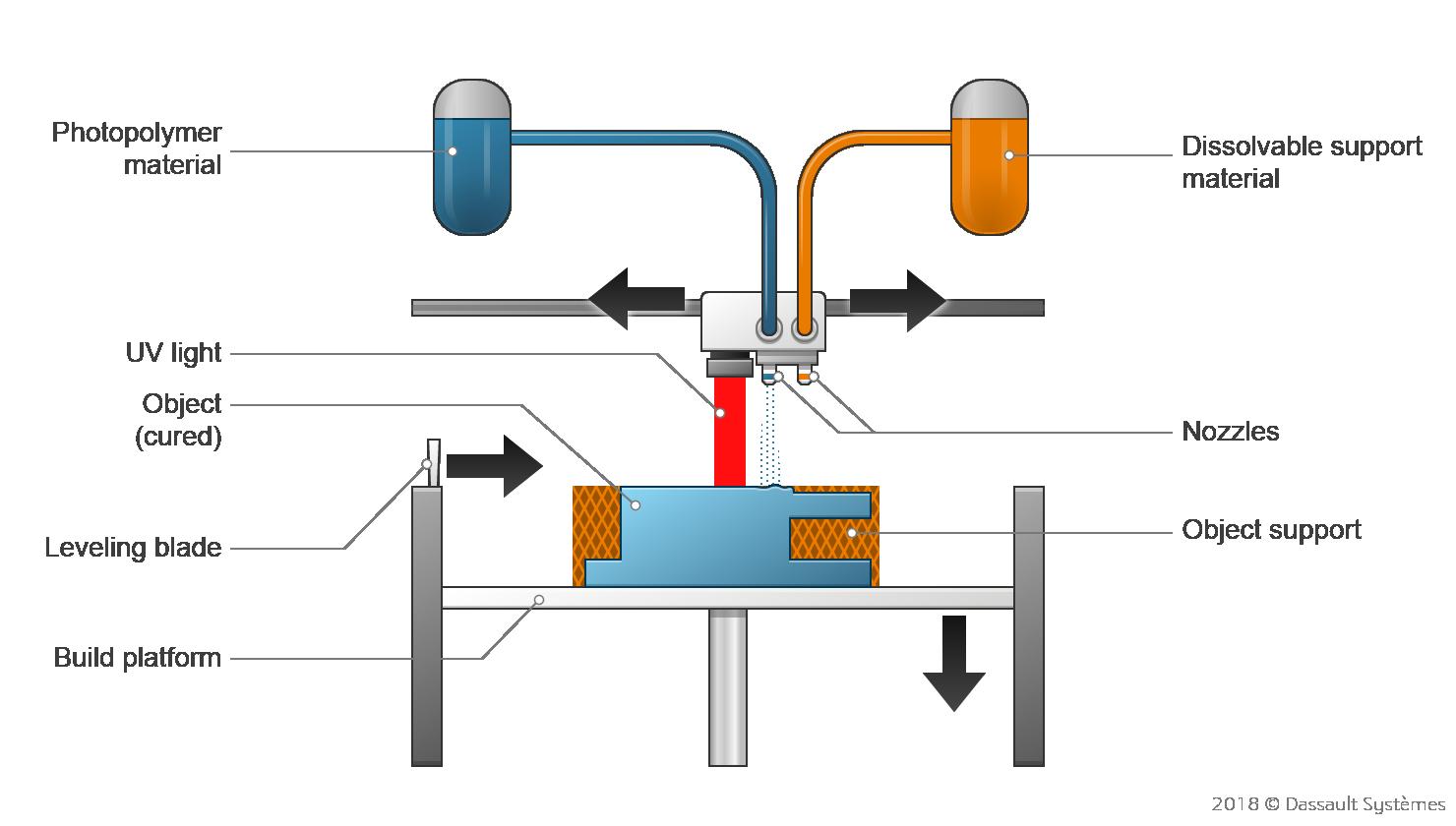 Photopolymerization - VAT, SLA, DLP, CDLP | Make